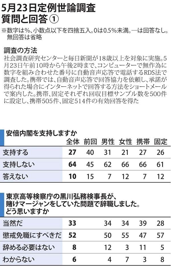 2020年5月23日実施 全国世論調査の結果